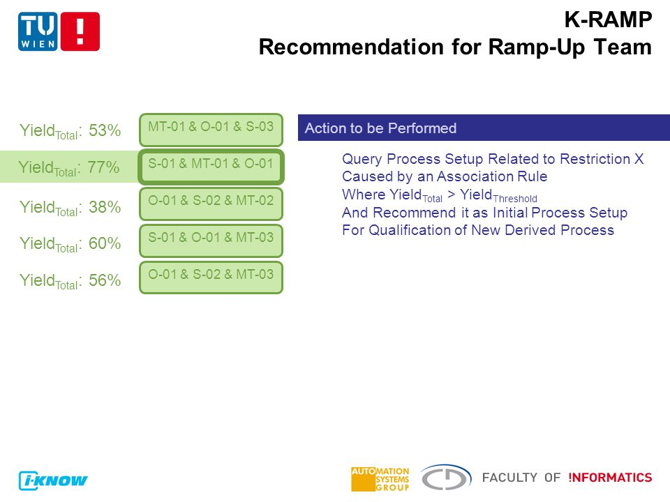 K-RAMP Recommendation for Ramp-Up Team MT-01 & O-01 & S-03 S-01 & MT-01 & O-01 O-01 & S-02 & MT-02 S-01 & O-01 & MT-03 O-01 & S-02 & MT-03 Yield Total : 77% Yield Total : 53% Yield Total : 38% Yield Total : 60% Yield Total : 56% Action to be Performed Query Process Setup Related to Restriction X Caused by an Association Rule Where Yield Total > Yield Threshold And Recommend it as Initial Process Setup For Qualification of New Derived Process