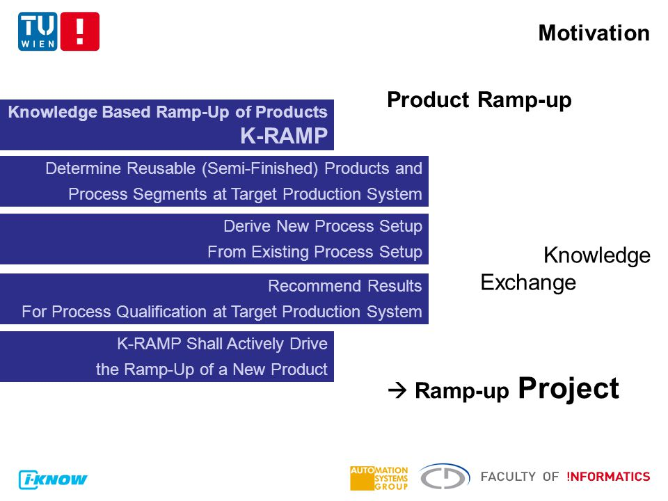  Ramp-up Process Motivation Product Ramp-up  Weak Knowledge Exchange Knowledge Based Ramp-Up of Products K-RAMP Determine Reusable (Semi-Finished) Products and Process Segments at Target Production System Derive New Process Setup From Existing Process Setup Recommend Results For Process Qualification at Target Production System K-RAMP Shall Actively Drive the Ramp-Up of a New Product  Ramp-up Project