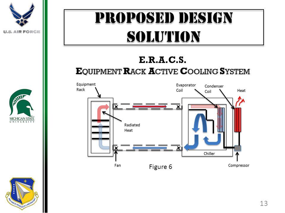 Proposed Design Solution 13 E.R.A.C.S. E QUIPMENT R ACK A CTIVE C OOLING S YSTEM Figure 6