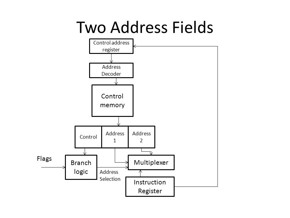 Two Address Fields Control address register Address Decoder Control memory Control Address 1 Address 2 Branch logic Multiplexer Instruction Register F