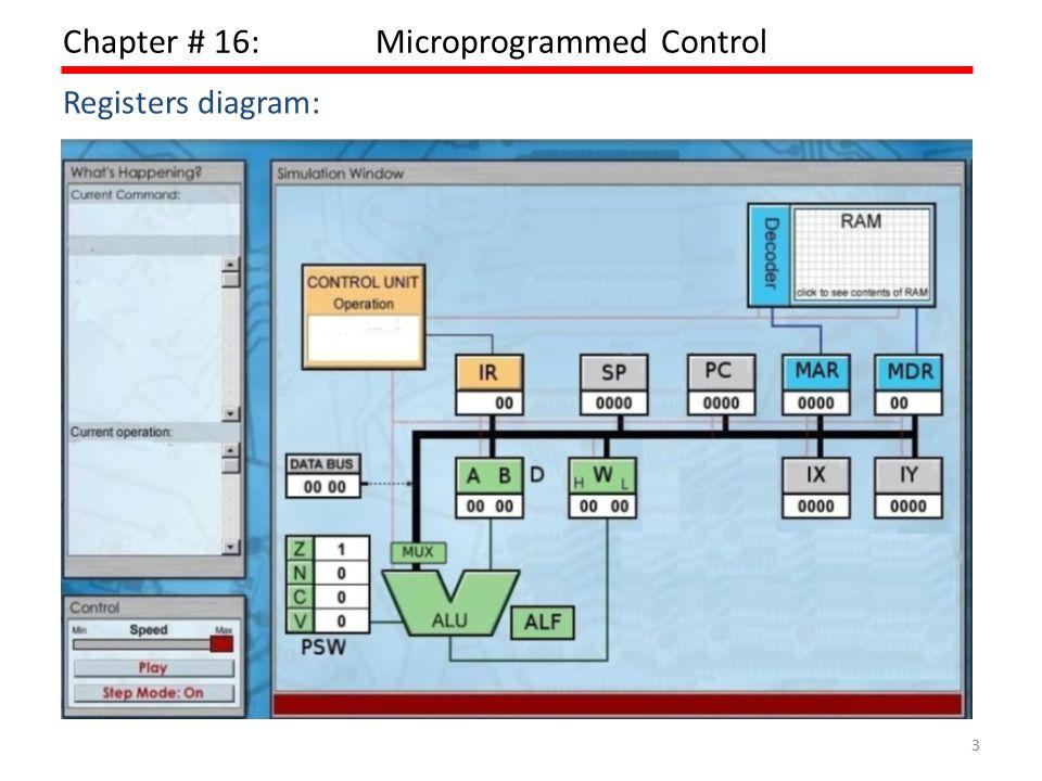 4 Chapter # 16:Microprogrammed Control  ALU  Registers  Internal data paths  External data paths  Control Unit Basic Elements of a Processor: