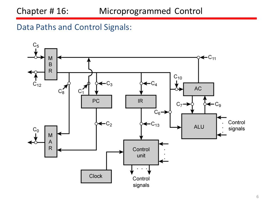 6 Chapter # 16:Microprogrammed Control Data Paths and Control Signals: