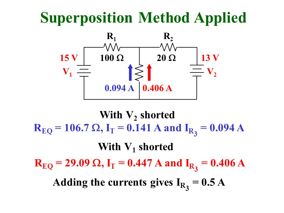 Superposition Method Applied R1R1 R2R2 V1V1 V2V2 100  20  15 V13 V Adding the currents gives I R 3 = 0.5 A R EQ = 106.7 , I T = 0.141 A and I R 3 = 0.094 A R EQ = 29.09 , I T = 0.447 A and I R 3 = 0.406 A With V 2 shorted With V 1 shorted 0.094 A0.406 A