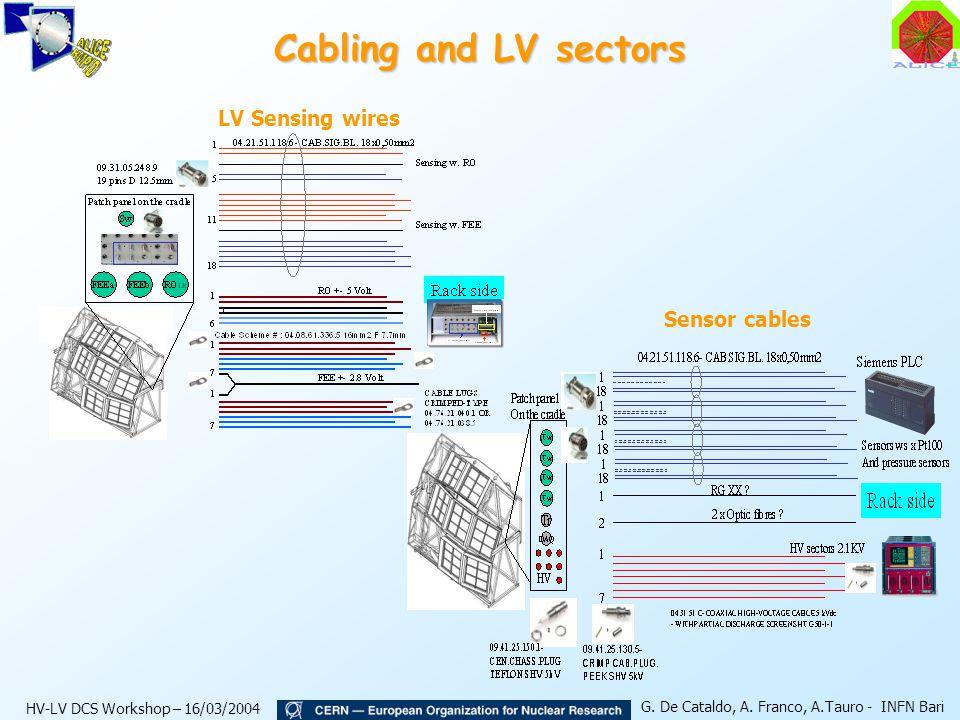 HV-LV DCS Workshop – 16/03/2004 G. De Cataldo, A.