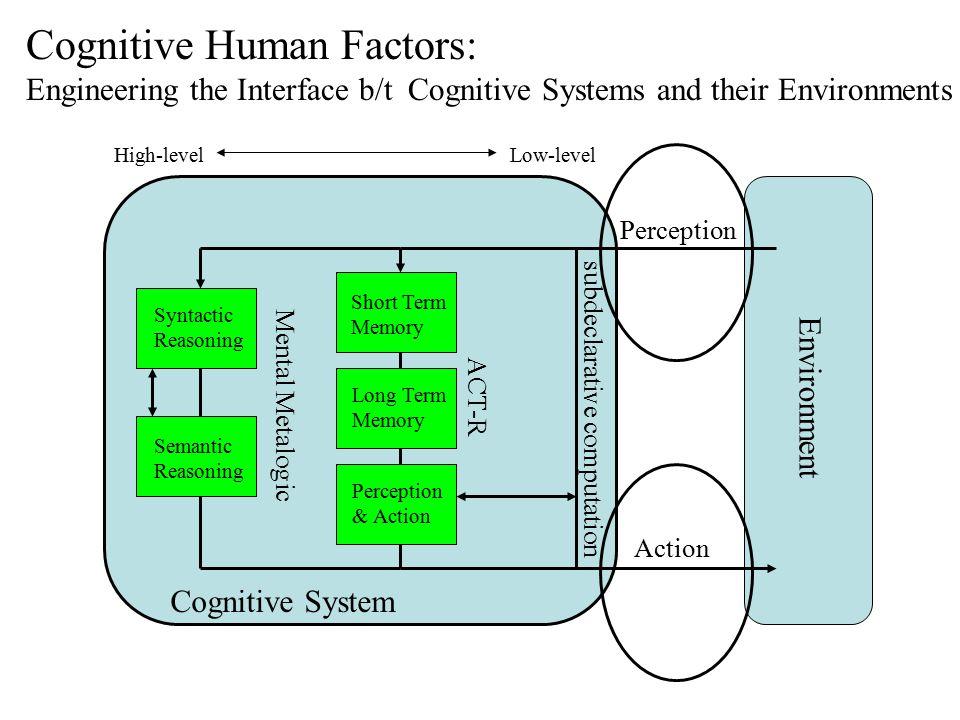 Cognitive System Environment Perception Action Reasoning (Bringsjord) Short Term Memory Long Term Memory Perception & Action Low-level High-level subdeclarative computation ACT-R Mental Metalogic Syntactic Reasoning Semantic Reasoning