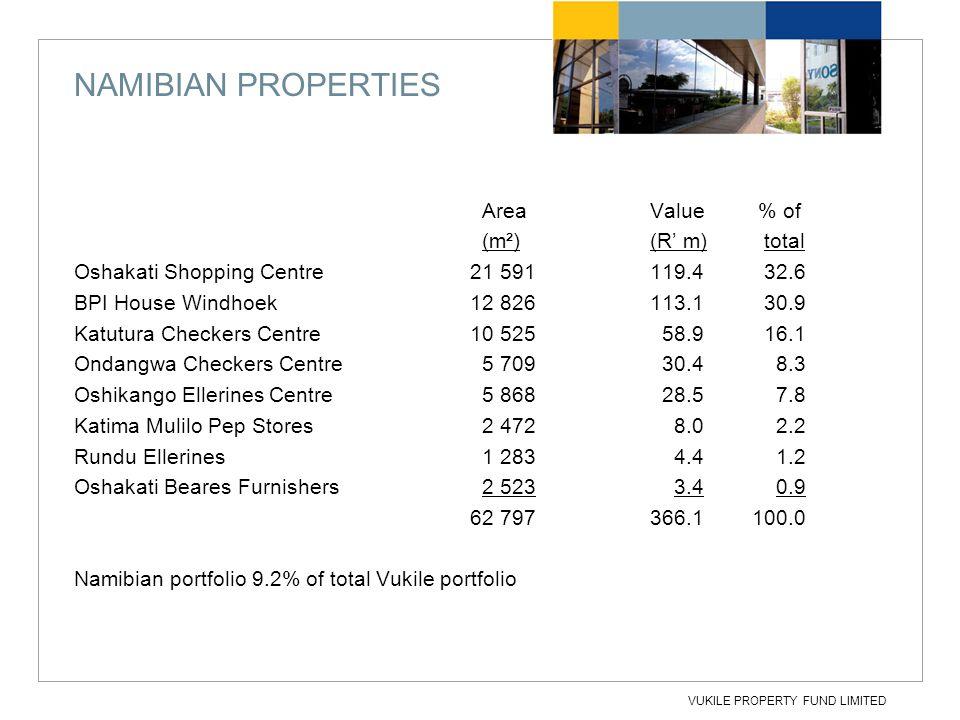 VUKILE PROPERTY FUND LIMITED NAMIBIAN PROPERTIES AreaValue % of (m²)(R' m) total Oshakati Shopping Centre 21 591119.4 32.6 BPI House Windhoek 12 826113.1 30.9 Katutura Checkers Centre 10 525 58.9 16.1 Ondangwa Checkers Centre 5 709 30.4 8.3 Oshikango Ellerines Centre 5 868 28.5 7.8 Katima Mulilo Pep Stores 2 472 8.0 2.2 Rundu Ellerines 1 283 4.4 1.2 Oshakati Beares Furnishers 2 523 3.4 0.9 62 797366.1 100.0 Namibian portfolio 9.2% of total Vukile portfolio