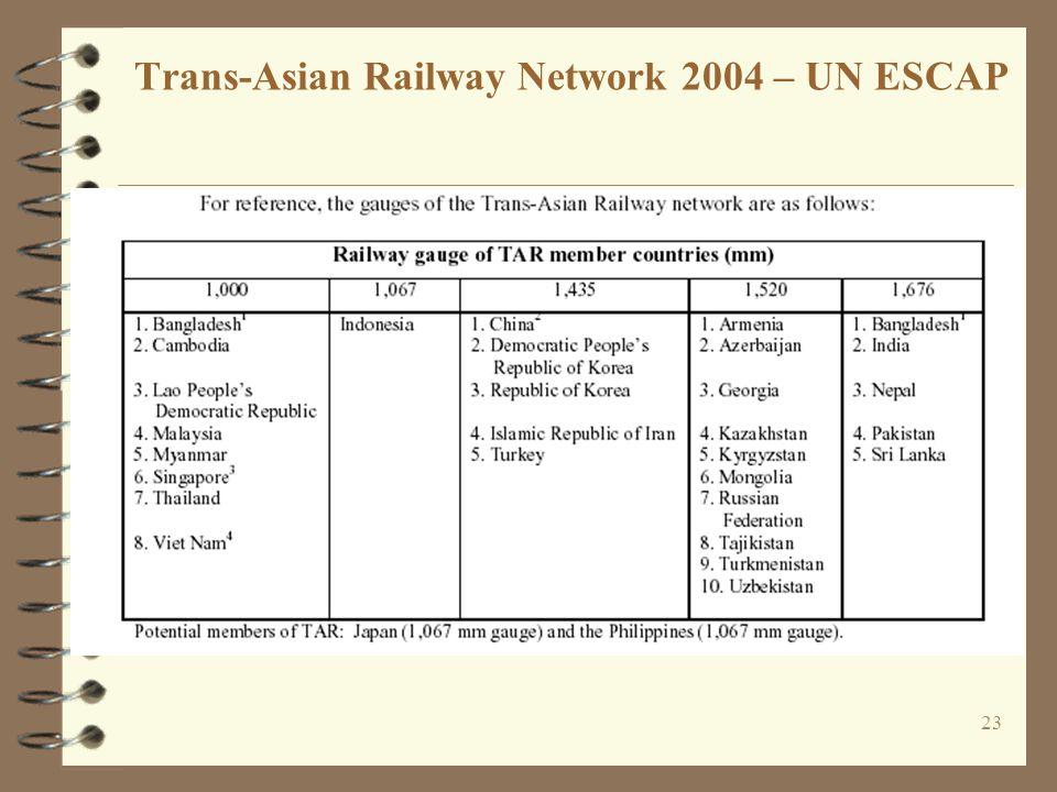 23 Trans-Asian Railway Network 2004 – UN ESCAP