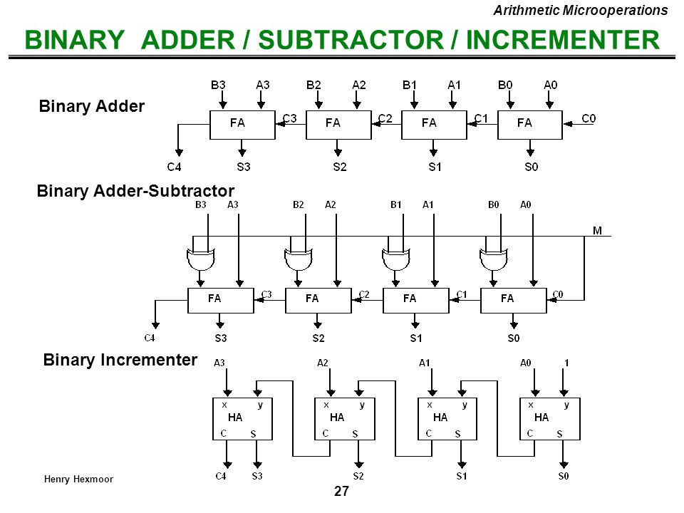 27 Henry Hexmoor BINARY ADDER / SUBTRACTOR / INCREMENTER Binary Adder-Subtractor Binary Incrementer Binary Adder Arithmetic Microoperations