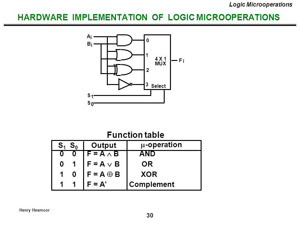 30 Henry Hexmoor HARDWARE IMPLEMENTATION OF LOGIC MICROOPERATIONS 0 0 F = A  B AND 0 1 F = A  B OR 1 0 F = A  B XOR 1 1 F = A' Complement S 1 S 0