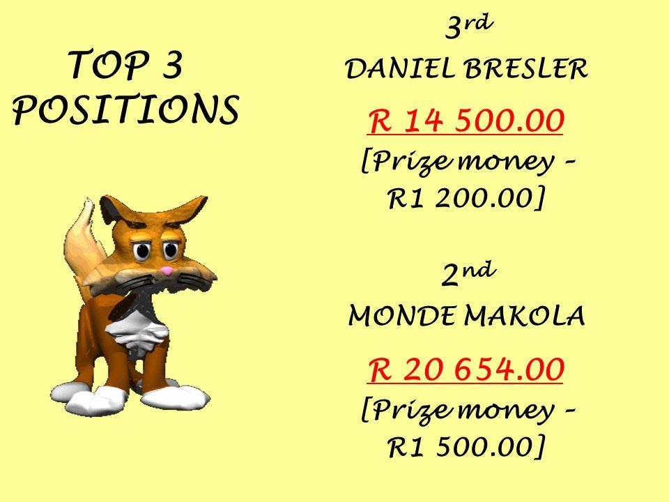 TOP 3 POSITIONS 3 rd DANIEL BRESLER R 14 500.00 [Prize money – R1 200.00] 2 nd MONDE MAKOLA R 20 654.00 [Prize money – R1 500.00]