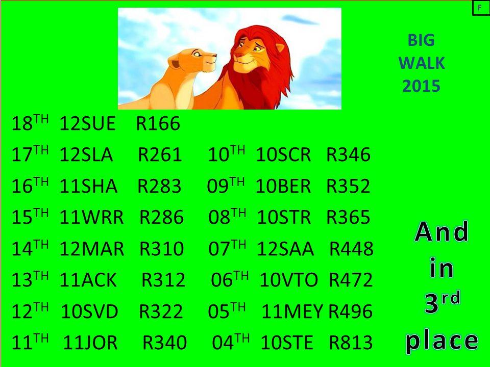BIG WALK 2015 18 TH 12SUE R166 17 TH 12SLA R261 10 TH 10SCR R346 16 TH 11SHA R283 09 TH 10BER R352 15 TH 11WRR R286 08 TH 10STR R365 14 TH 12MAR R310 07 TH 12SAA R448 13 TH 11ACK R312 06 TH 10VTO R472 12 TH 10SVD R322 05 TH 11MEY R496 11 TH 11JOR R340 04 TH 10STE R813
