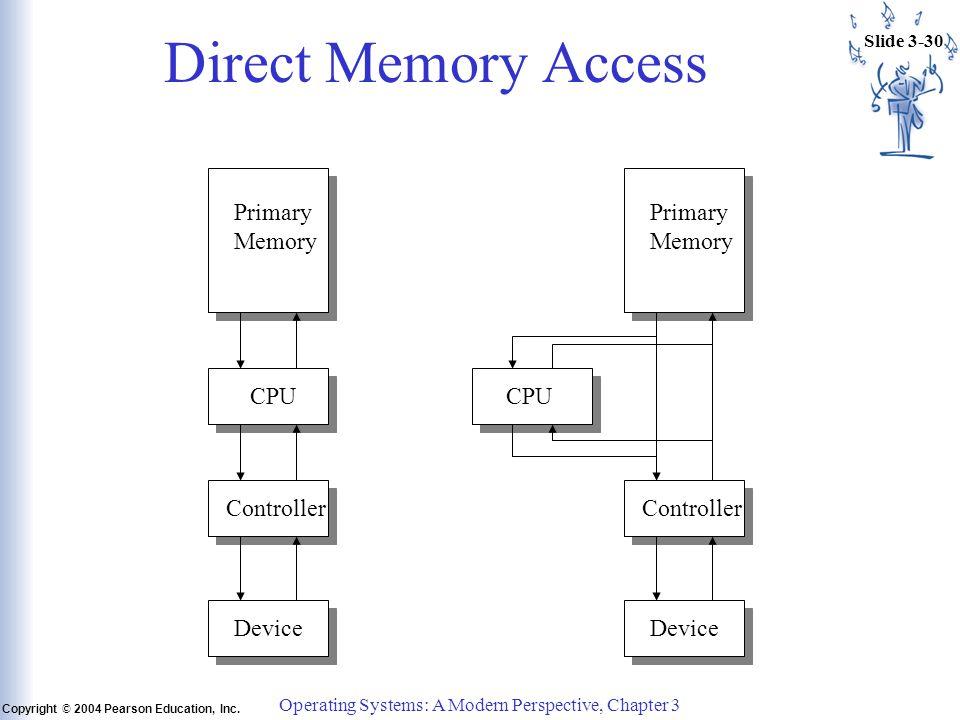 Slide 3-30 Copyright © 2004 Pearson Education, Inc.