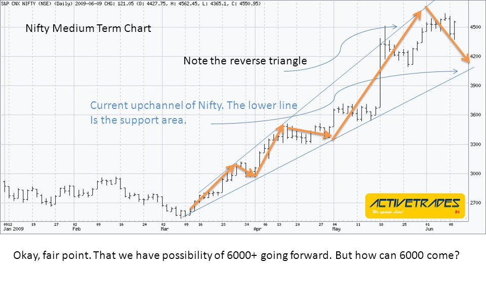 Nifty Medium Term Chart Okay, fair point.That we have possibility of 6000+ going forward.