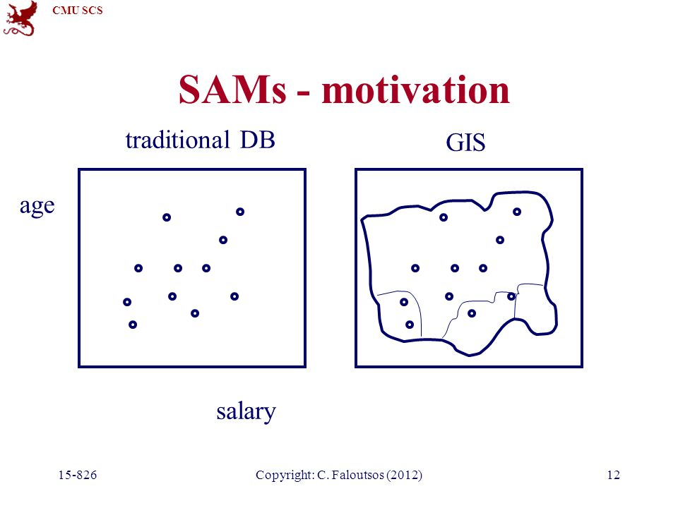 CMU SCS 15-826Copyright: C. Faloutsos (2012)12 SAMs - motivation salary age traditional DB GIS