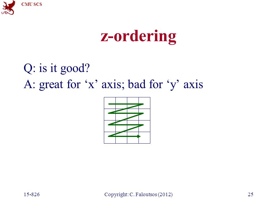 CMU SCS 15-826Copyright: C. Faloutsos (2012)25 z-ordering Q: is it good.