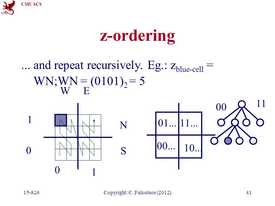 CMU SCS 15-826Copyright: C. Faloutsos (2012)41 z-ordering... and repeat recursively. Eg.: z blue-cell = WN;WN = (0101) 2 = 5 0 1 0 1 00... 01... 10...
