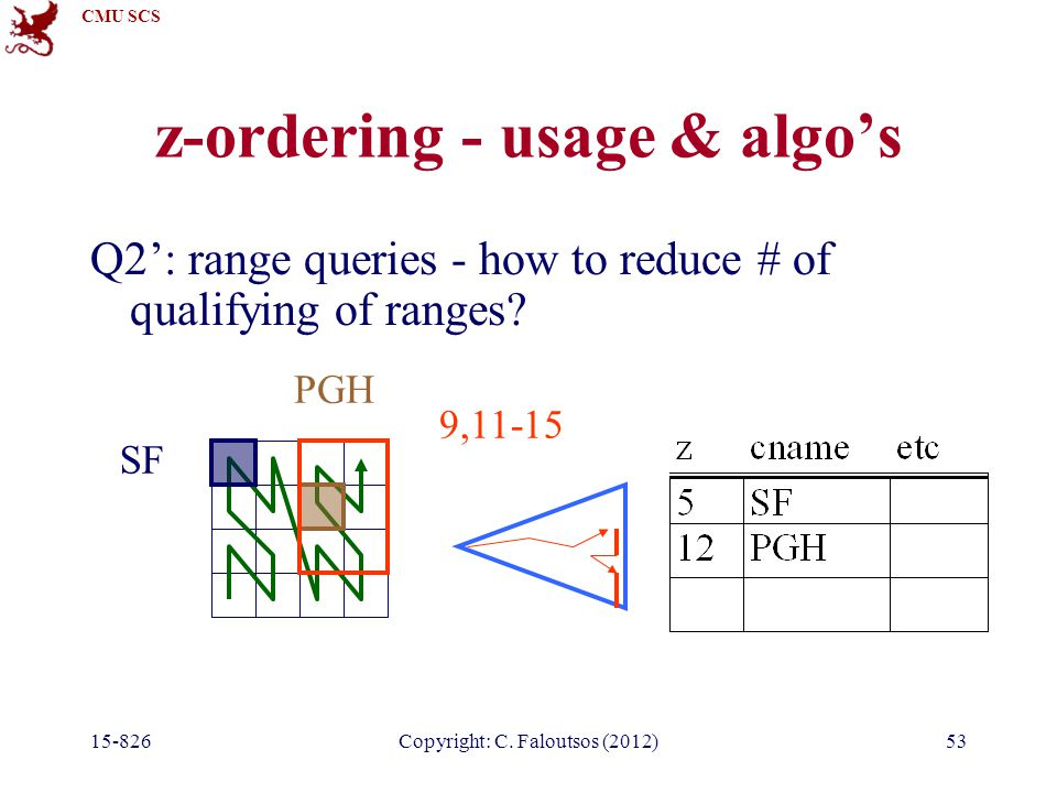 CMU SCS 15-826Copyright: C. Faloutsos (2012)53 z-ordering - usage & algo's Q2': range queries - how to reduce # of qualifying of ranges? SF PGH 9,11-1