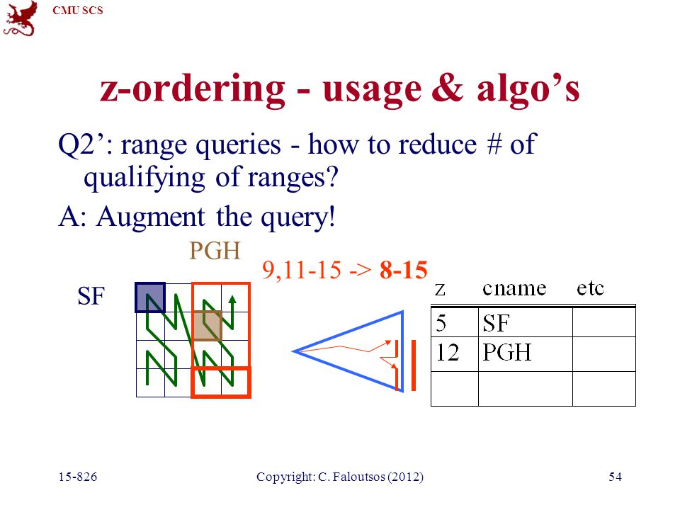 CMU SCS 15-826Copyright: C. Faloutsos (2012)54 z-ordering - usage & algo's Q2': range queries - how to reduce # of qualifying of ranges? A: Augment th