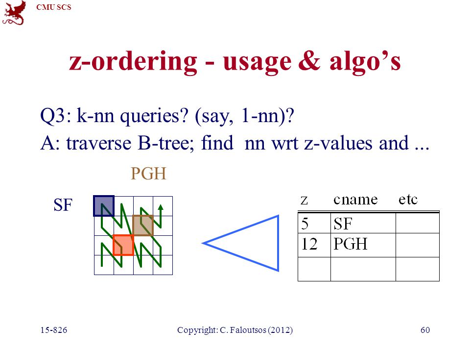 CMU SCS 15-826Copyright: C. Faloutsos (2012)60 z-ordering - usage & algo's Q3: k-nn queries.