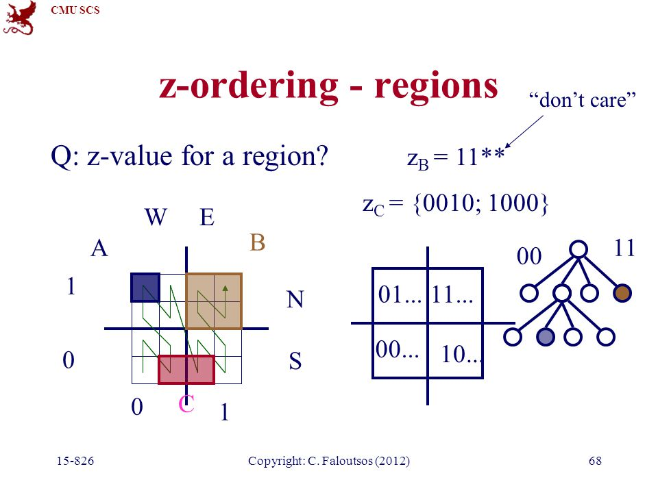 CMU SCS 15-826Copyright: C. Faloutsos (2012)68 z-ordering - regions Q: z-value for a region.