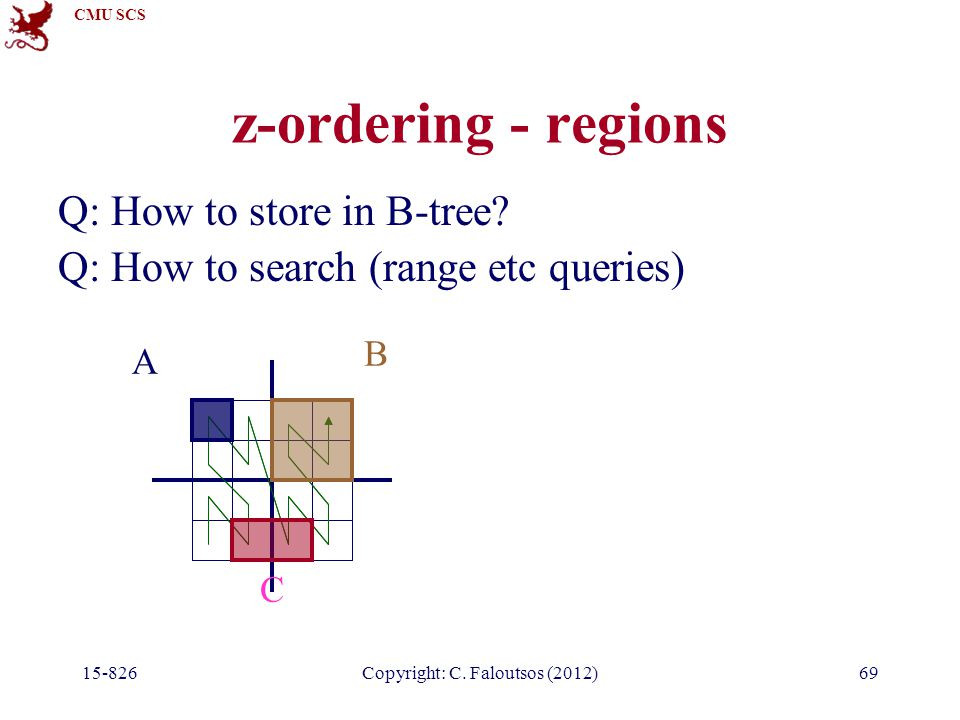 CMU SCS 15-826Copyright: C. Faloutsos (2012)69 z-ordering - regions Q: How to store in B-tree.