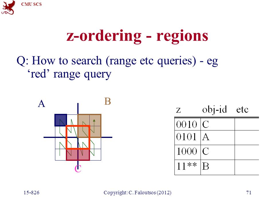 CMU SCS 15-826Copyright: C. Faloutsos (2012)71 z-ordering - regions Q: How to search (range etc queries) - eg 'red' range query A B C