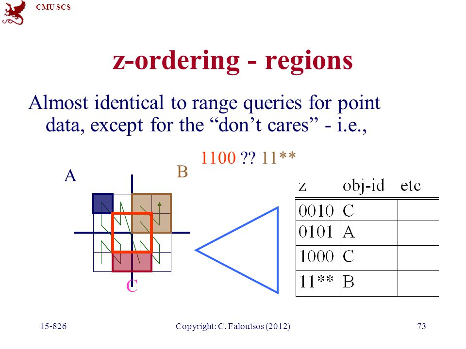 "CMU SCS 15-826Copyright: C. Faloutsos (2012)73 z-ordering - regions Almost identical to range queries for point data, except for the ""don't cares"" - i"