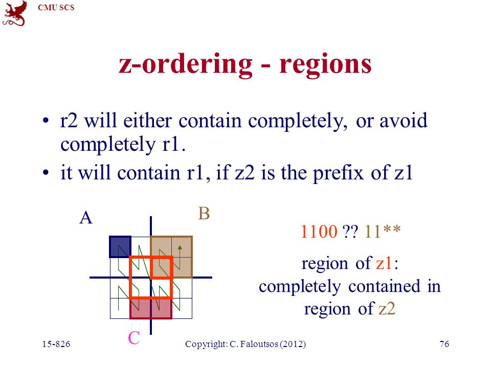 CMU SCS 15-826Copyright: C. Faloutsos (2012)76 z-ordering - regions r2 will either contain completely, or avoid completely r1. it will contain r1, if