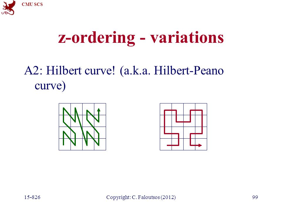 CMU SCS 15-826Copyright: C. Faloutsos (2012)99 z-ordering - variations A2: Hilbert curve! (a.k.a. Hilbert-Peano curve)