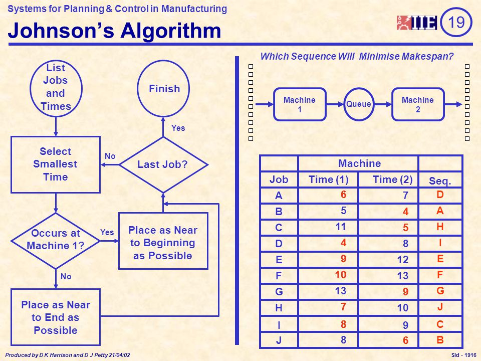 Systems for Planning & Control in Manufacturing Produced by D K Harrison and D J Petty 21/04/02 Sld - Johnson's Algorithm Select Smallest Time Occurs at Machine 1.