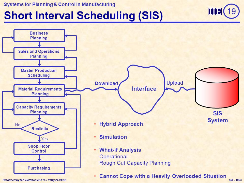 Systems for Planning & Control in Manufacturing Produced by D K Harrison and D J Petty 21/04/02 Sld - Short Interval Scheduling (SIS) Upload Download Interface Hybrid Approach Simulation What-if Analysis Operational Rough Cut Capacity Planning Cannot Cope with a Heavily Overloaded Situation SIS System Material Requirements Planning Master Production Scheduling Sales and Operations Planning Business Planning Capacity Requirements Planning Realistic Shop Floor Control No Yes Purchasing 19 1923