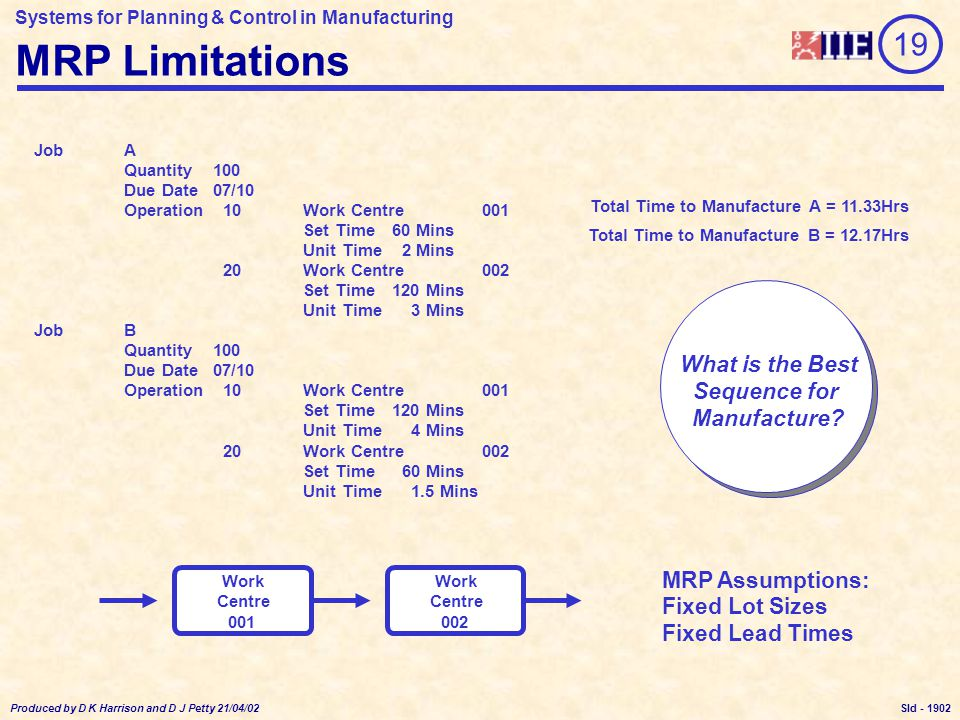 Systems for Planning & Control in Manufacturing Produced by D K Harrison and D J Petty 21/04/02 Sld - Finite and Infinite Scheduling MRP - Infinite, Backward Scheduling Method FCS - Finite, Forward Scheduling Method Due Date Now Start Date Due Date Now Start Date Lead Time MRP - Assumes Dominant Queuing Time 19 Time Base 1903