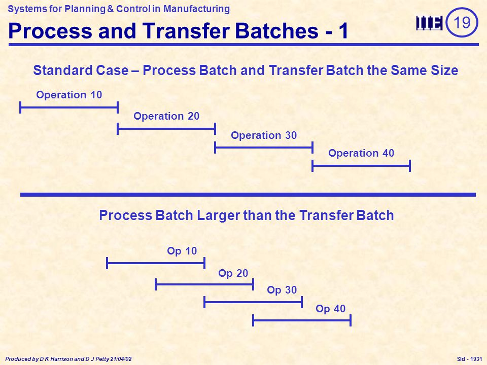 Systems for Planning & Control in Manufacturing Produced by D K Harrison and D J Petty 21/04/02 Sld - Process and Transfer Batches - 1 19 Standard Case – Process Batch and Transfer Batch the Same Size Operation 10 Operation 20 Operation 30 Operation 40 Process Batch Larger than the Transfer Batch Op 10 Op 20 Op 30 Op 40 1931