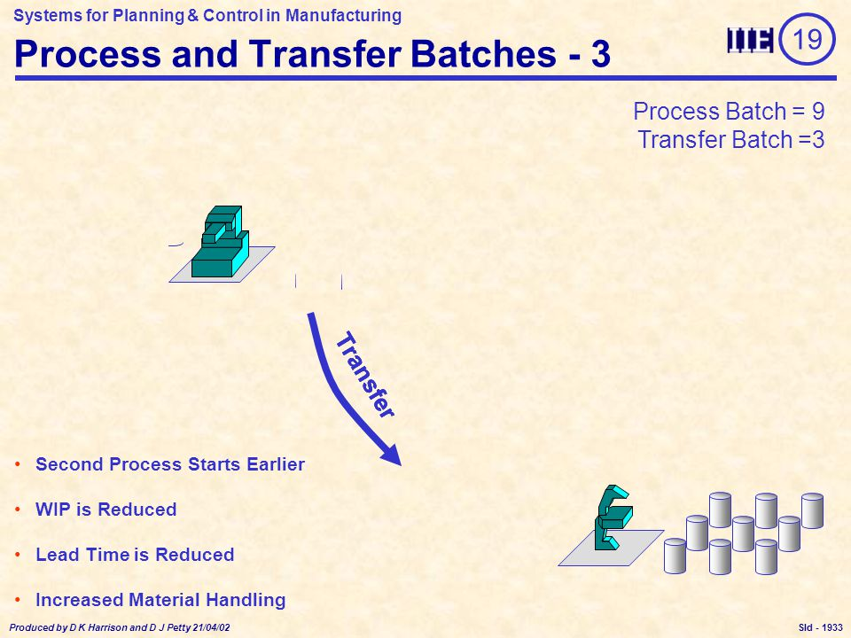 Systems for Planning & Control in Manufacturing Produced by D K Harrison and D J Petty 21/04/02 Sld - Process and Transfer Batches - 3 Process Transfer Process Batch = 9 Transfer Batch =3 Transfer 19 Second Process Starts Earlier WIP is Reduced Lead Time is Reduced Increased Material Handling 1933