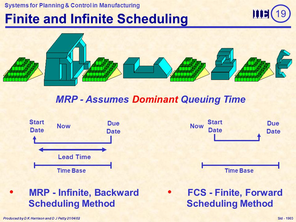 Systems for Planning & Control in Manufacturing Produced by D K Harrison and D J Petty 21/04/02 Sld - Finite Scheduling - Key Points Resources Never Overloaded Problems Shown by Lateness Ignores Subjective Factors 19 1914