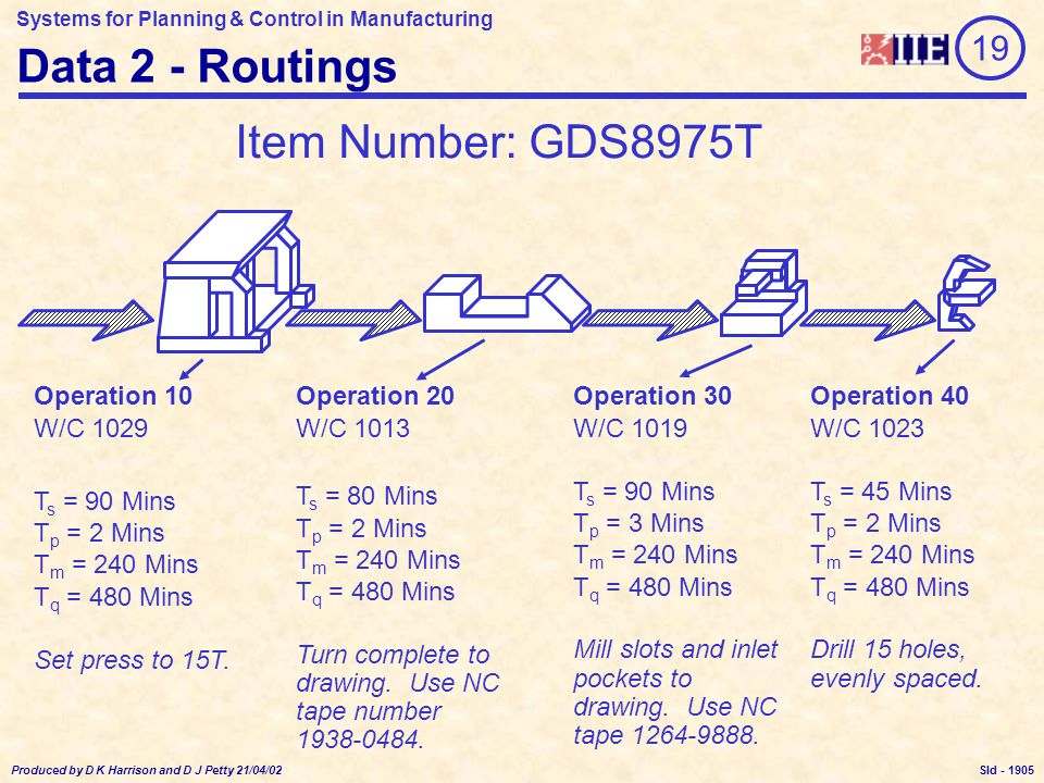 Systems for Planning & Control in Manufacturing Produced by D K Harrison and D J Petty 21/04/02 Sld - Data 2 - Routings Operation 10 W/C 1029 T s = 90 Mins T p = 2 Mins T m = 240 Mins T q = 480 Mins Set press to 15T.