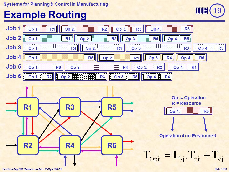 Systems for Planning & Control in Manufacturing Produced by D K Harrison and D J Petty 21/04/02 Sld - Infinite Scheduling - Example Op 1.R1 Op 1.