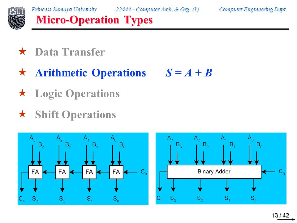 Princess Sumaya University 22444 – Computer Arch. & Org. (1) Computer Engineering Dept. 13 / 42 Micro-Operation Types  Data Transfer  Arithmetic Ope
