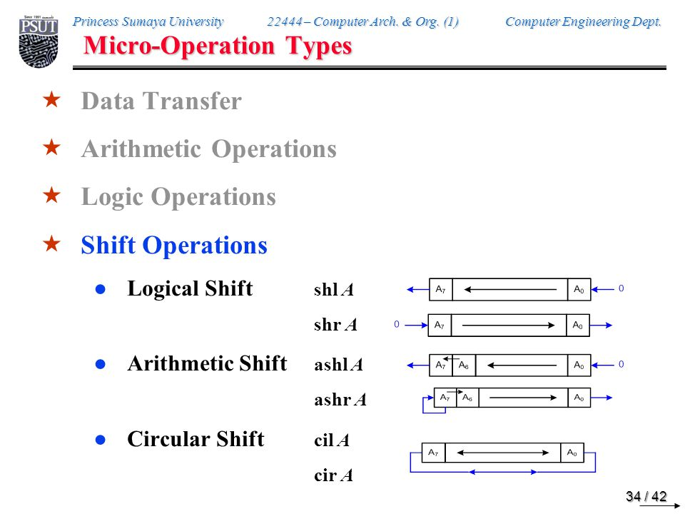 Princess Sumaya University 22444 – Computer Arch. & Org. (1) Computer Engineering Dept. 34 / 42 Micro-Operation Types  Data Transfer  Arithmetic Ope