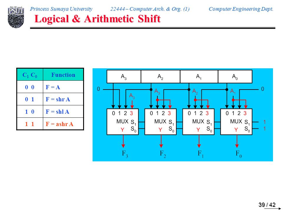 Princess Sumaya University 22444 – Computer Arch. & Org. (1) Computer Engineering Dept. 39 / 42 Logical & Arithmetic Shift C 1 C 0 Function 0 F = A 0