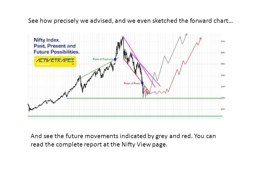 See how precisely we advised, and we even sketched the forward chart… And see the future movements indicated by grey and red. You can read the complet