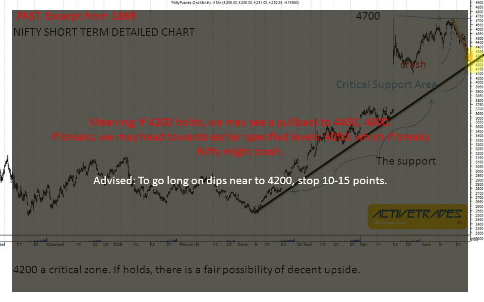 The support 4700 crash Critical Support Area NIFTY SHORT TERM DETAILED CHART 4200 a critical zone.