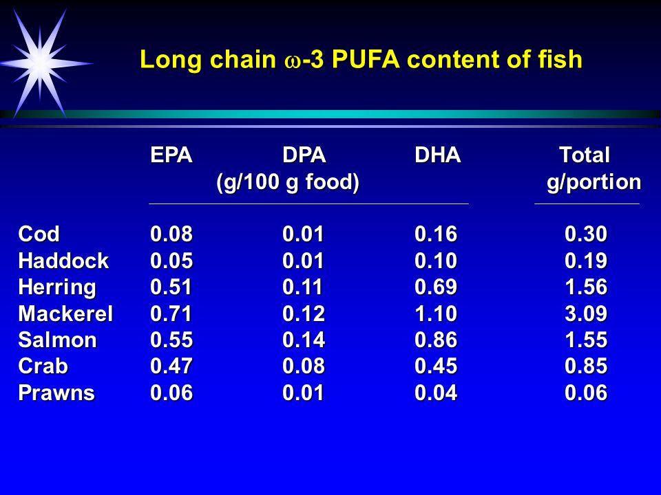 Long chain  -3 PUFA content of fish EPADPADHA Total (g/100 g food)g/portion Cod0.080.010.16 0.30 Haddock0.050.010.10 0.19 Herring0.510.110.69 1.56 Ma