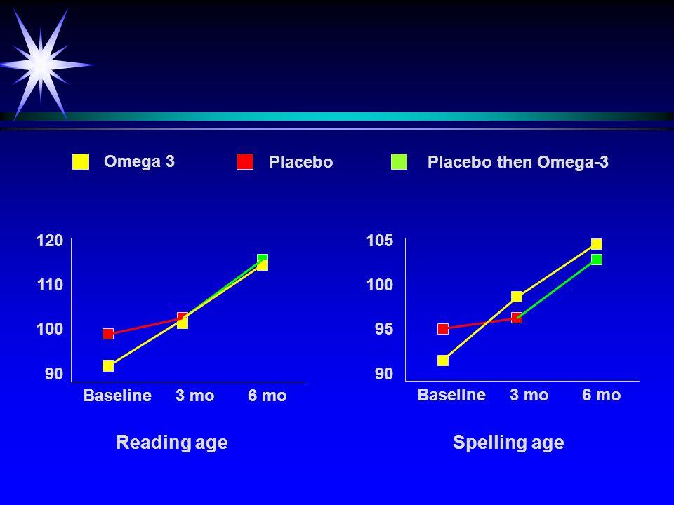 Reading ageSpelling age Baseline 3 mo 6 mo 120 110 100 90 Omega 3 PlaceboPlacebo then Omega-3 Baseline 3 mo 6 mo 105 100 95 90