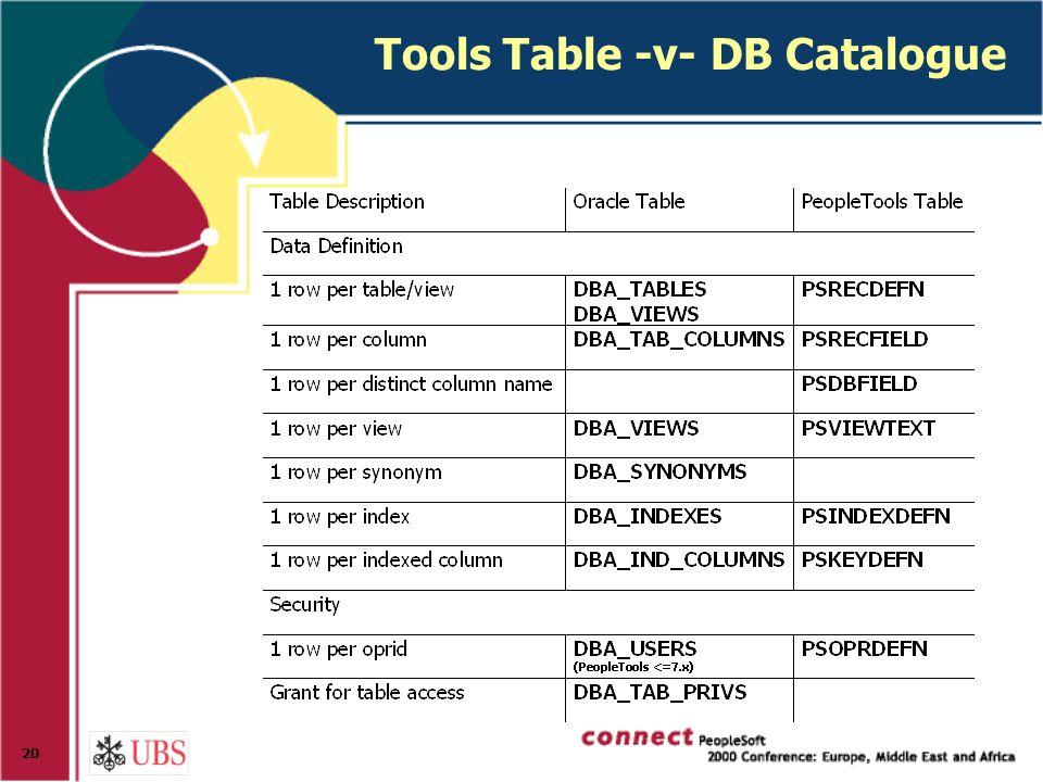 20 Tools Table -v- DB Catalogue
