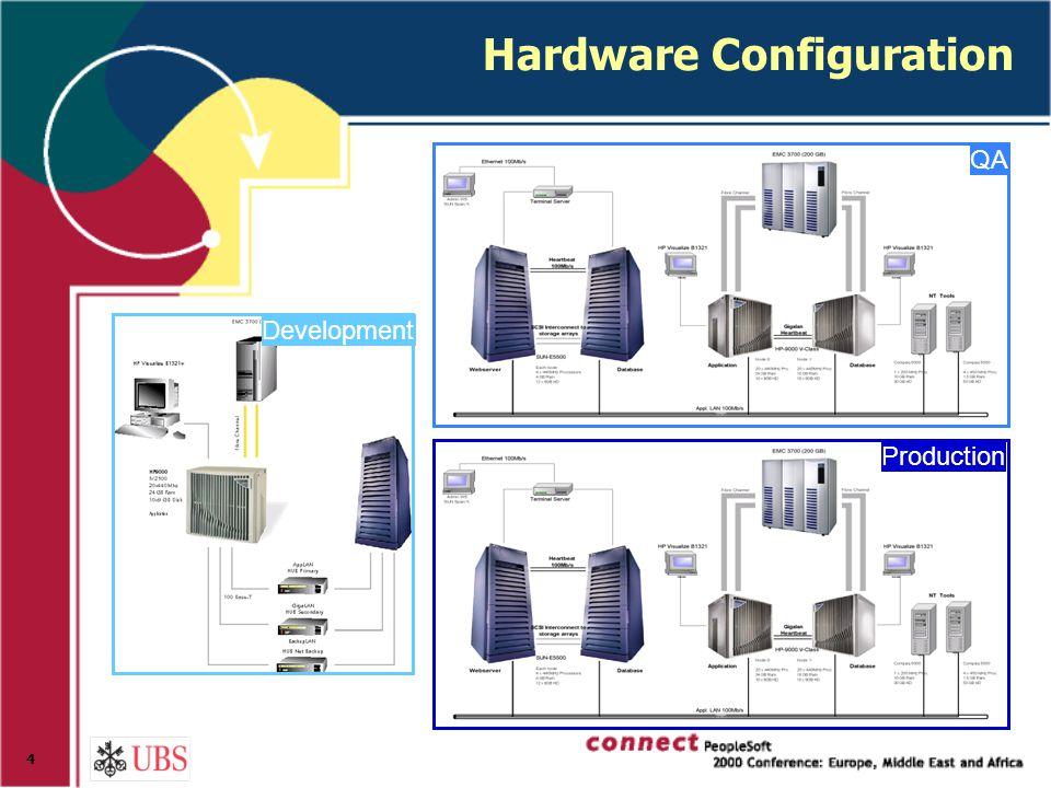 4 QA Production Development Hardware Configuration