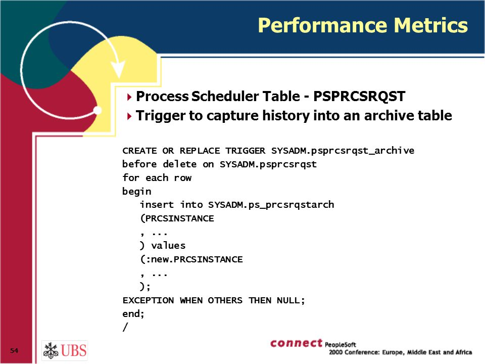 54 Performance Metrics  Process Scheduler Table - PSPRCSRQST  Trigger to capture history into an archive table CREATE OR REPLACE TRIGGER SYSADM.psprcsrqst_archive before delete on SYSADM.psprcsrqst for each row begin insert into SYSADM.ps_prcsrqstarch (PRCSINSTANCE,...