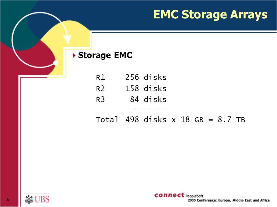 6 EMC Storage Arrays  Storage EMC R1256 disks R2158 disks R3 84 disks --------- Total498 disks x 18 GB = 8.7 TB