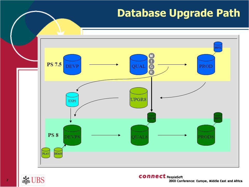 7 PS 7.5 PS 8 DEVPQUAL UPGR8 HOTL PROD HOTL ENG? PLAY DEVP8 EXP8 MIGR QUAL8PROD8 M I G R DEMO Database Upgrade Path