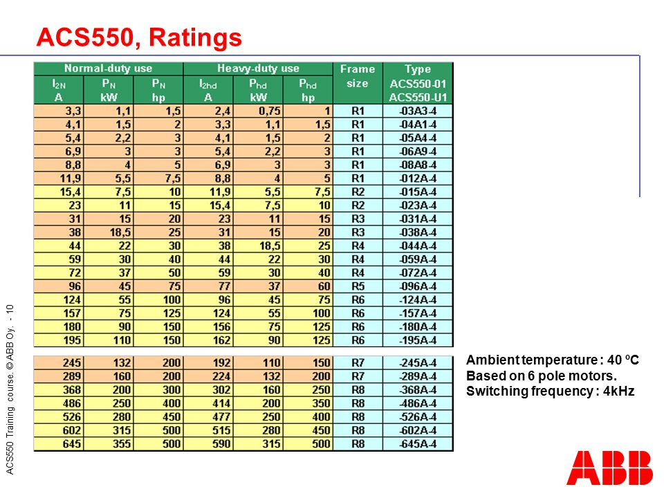 ACS550 Training course. © ABB Oy. - 10 ACS550, Ratings Ambient temperature : 40 ºC Based on 6 pole motors. Switching frequency : 4kHz
